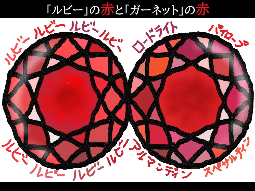 """宝石のアレなぜ?コレなに?「""""ガーネット家の赤色が細分化される""""のなぜ?」(R3.1/2UP)"""