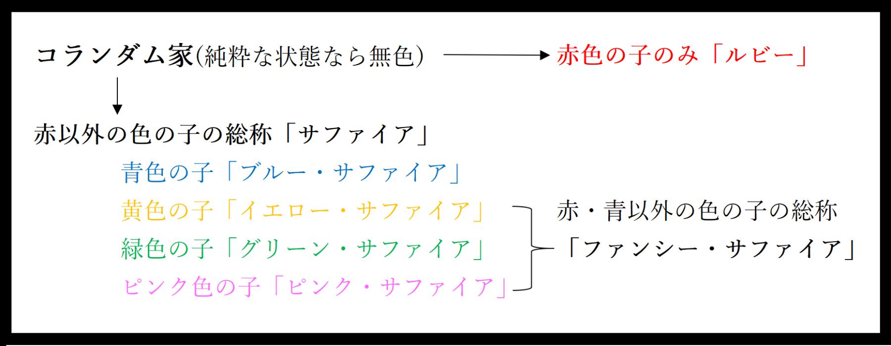 「コランダム家」家系図
