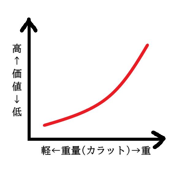 カラット(重量)と価値の関係イメージ