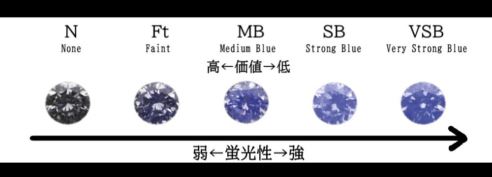 「ダイヤモンド」の蛍光性