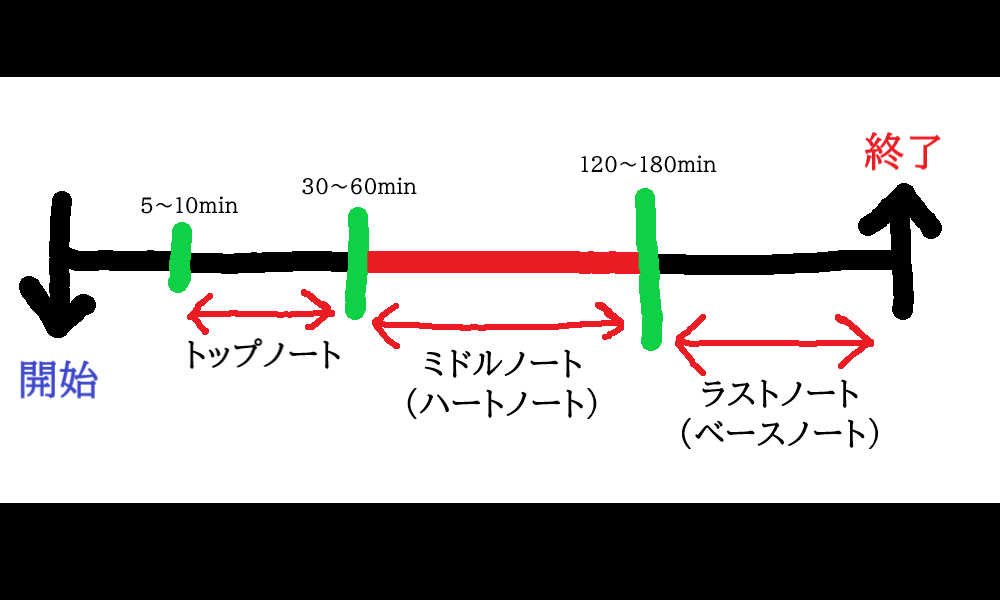 時間経過による「香水」の香りの3段変化