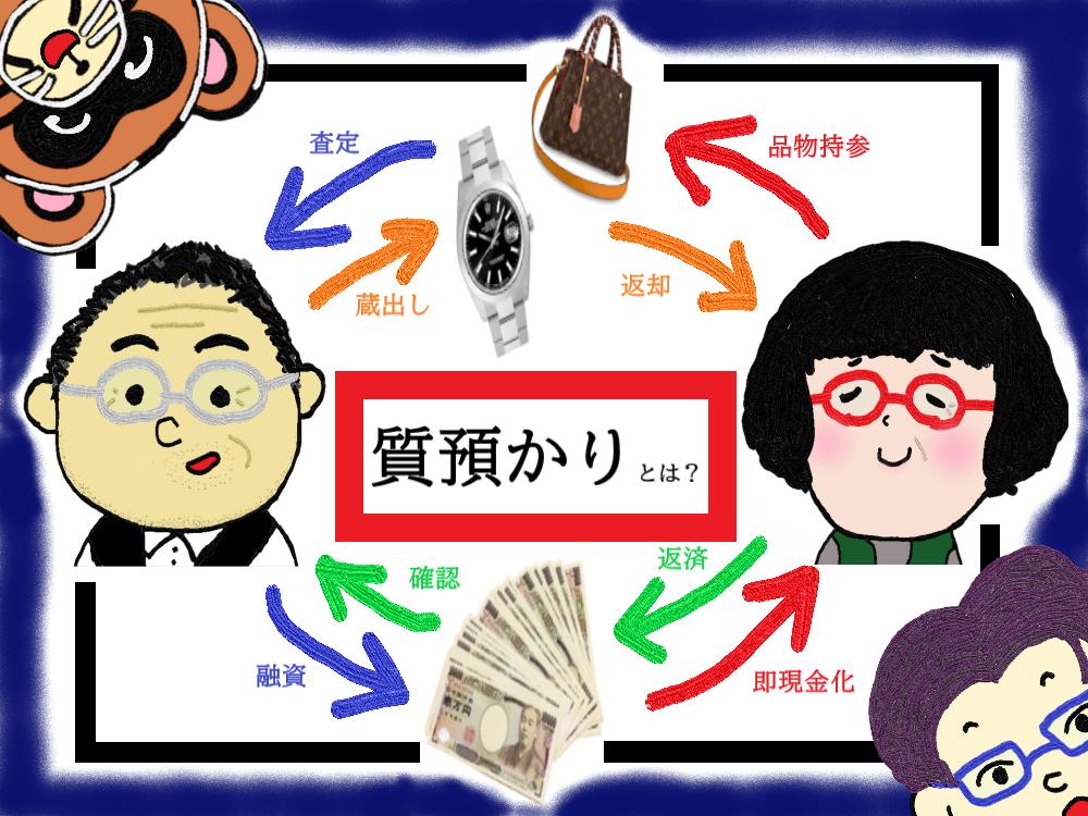 """教えて!シチタヌキさん!「""""質預かり""""てなに?」(R3.5/15UP)"""